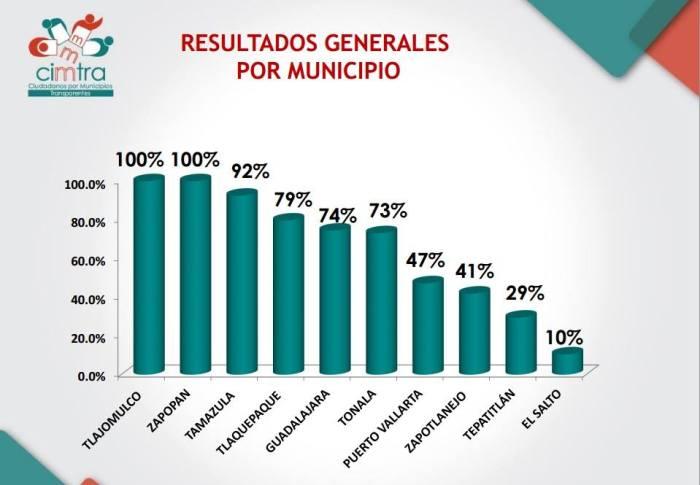 La gráfica puede consultarse en facebook.com/CIMTRA
