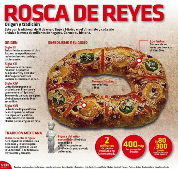 Significado de la rosca de Reyes (Cortesía de Notimex).